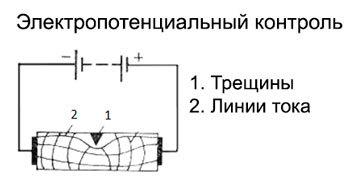 Ультразвуковой метод неразрушающего контроля сварных соединений (швов)