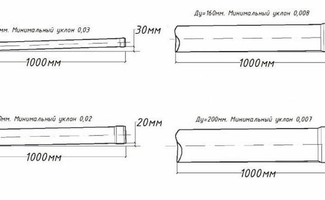 Уклон канализации на 1 метр: СНиП и нормативные параметры системы