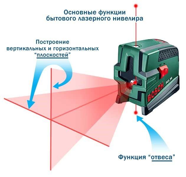 Лазерный уровень своими руками: пошаговое руководство, как сделать самодельный уровень в домашних условиях