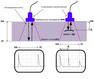 Дефекты сварных швов: ультразвуковая дефектоскопия и контроль соединений