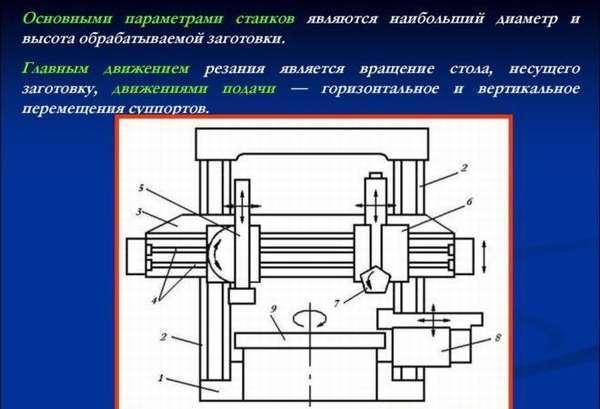 Вертикально-сверлильный станок 2Н125: технические характеристики