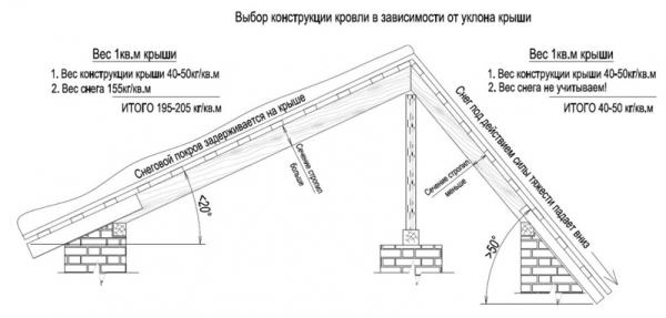 Устройство крыши частного дома: схемы, элементы, конструкция