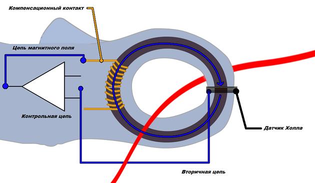 Токоизмерительные клещи: принцип работы и инструкция по использованию