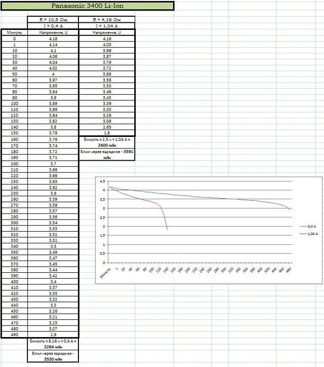 Измерение емкости аккумулятора 18650 без мультиметра и USB-тестера