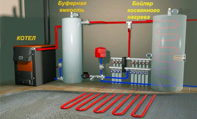 Как подключить бойлер к двухконтурному газовому котлу: нужен ли схема подключения для напольного энергонезависимого, настенного
