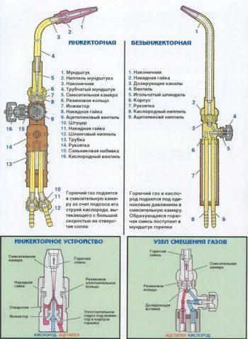 Газовая сварка: оборудование и технология, способы резки металлов и аппаратура