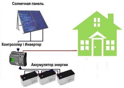 Солнечные батареи: все про альтернативный источник энергии