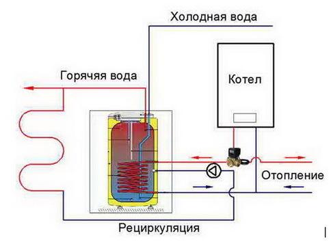 Схема подключения бойлера косвенного нагрева (к газовому, одноконтурному и двухконтурному котлу, с рециркуляцией, к твердотопливному котлу)