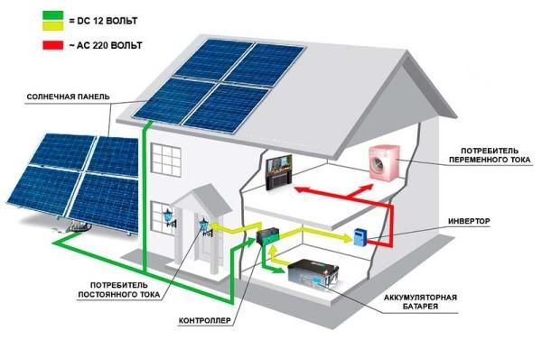 Альтернативная энергия дома - 3 самых выгодных источника: как сделать своими руками