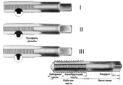 Как правильно нарезать внутреннюю резьбу: инструмент, размеры