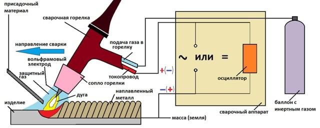 Сварка неплавящимся электродом в защитных газах: настройка параметров