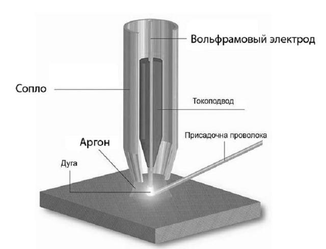 Сварка нержавейки с черным металлом: переходные электроды, как инвертором