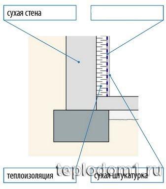 Утепление подвала в частном доме – теплоизоляция подвального помещения снаружи и изнутри + фото-видео