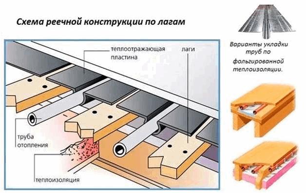 Водяной теплый пол без стяжки: виды, достоинства, материалы, установка