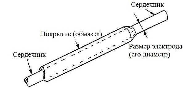 Электроды для контактной сварки: какие бывают, как и где используются, их характеристики