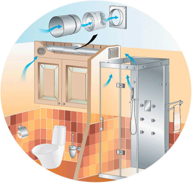 Центробежный вентилятор своими руками: принцип работы, сборка и регулировка