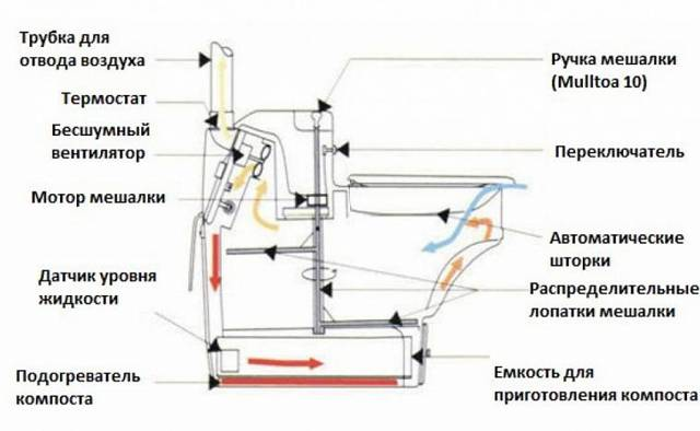 Как и какой лучше выбрать электрический биотуалет, особенности выбора