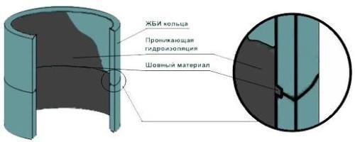 Септик своими руками из колец схема, габариты, расчеты и сборка