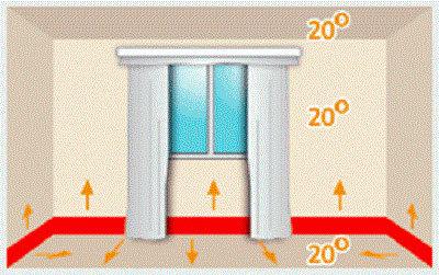 Теплый плинтус: водяной, электрический, особенности, достоинства, недостатки, расчет, производители