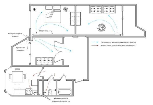 Приточная вентиляция своими руками, система вентиляции в квартире