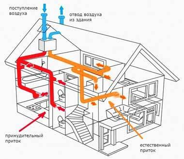 Вентиляция в каркасном доме своими руками: как правильно сделать