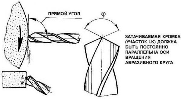 Как заточить сверло по металлу своими руками от теории к практике