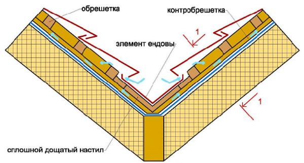 Стропильная система ендовы: расчет и особенности устройства
