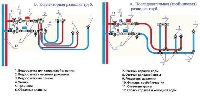 Водоснабжение частного дома из скважины: типовая схема