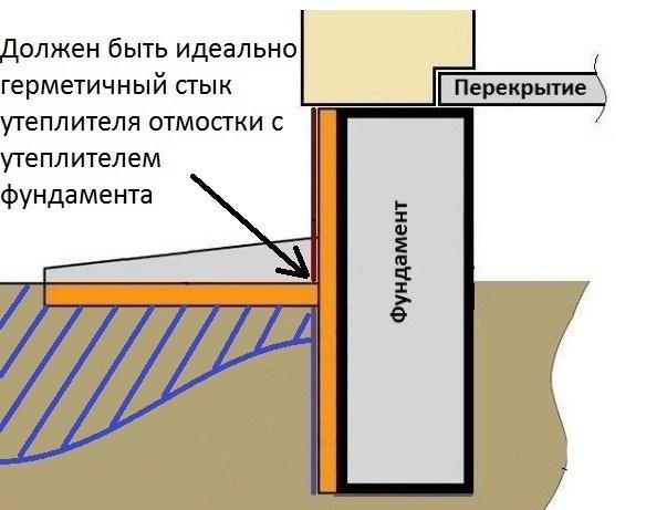 Утепление отмостки вокруг дома: выбор утеплителя и инструкция монтажа