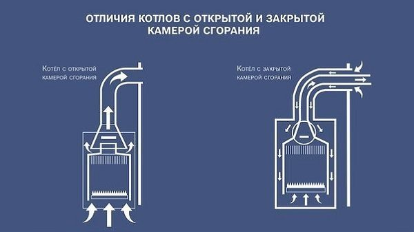 Напольный котел с закрытой камерой сгорания: устройство и требования к помещению