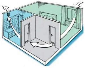 Естественная и принудительная вентиляция в ванной комнате: какая лучше, как сделать совмещение
