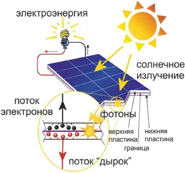 Принцип работы солнечной батареи - как работает гелиобатарея ,виды, плюсы и минусы