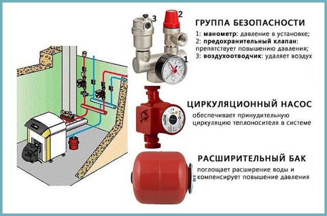 Манометры для измерения давления: выбор устройства, измеряющего давление газа и других сред, виды и установка
