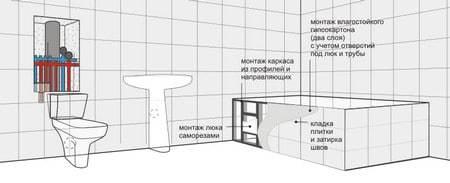 Экран для ванны из гипсокартона своими руками: пошаговое руководство
