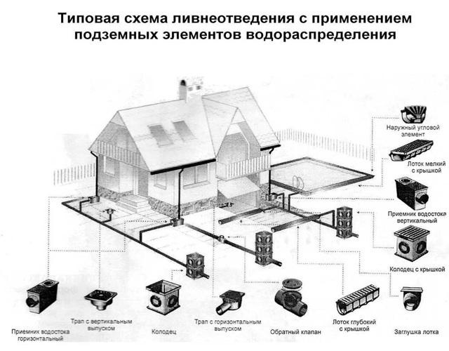 Ливневка в частном доме своими руками: проектирование, подготовка и этапы монтажа