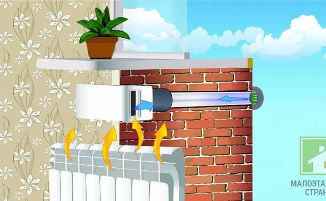Приточный клапан в стену: принцип работы, конструктивные особенности, критерии выбора и способы монтажа