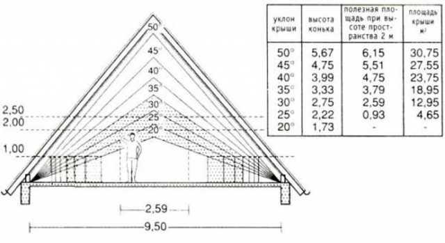 Расчет уклона крыши: как узнать угол наклона ската в градусах, как рассчитать угол стропил двухскатной крыши, узнать и высчитать