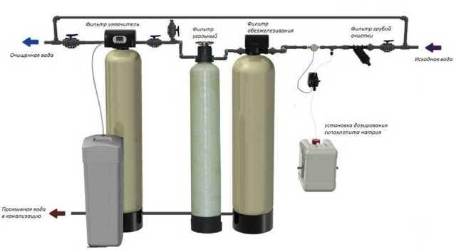 Очистка воды из скважины: способы, необходимое оборудование