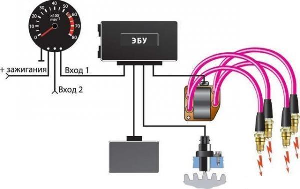 Автомобильный стрелочный тахометр для новичка или немного шаманства с фиксированной точкой на AVR / Хабр