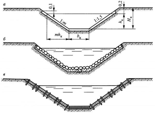 Дренаж в гараже: точечный или поверхностный, проектирование и последовательность монтажа